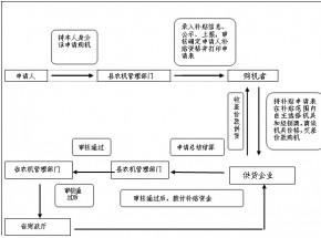 农机购置补贴办理流程。
